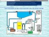 Boutiques en ligne Piscine : Electrolyseur au Sel Pour Piscines
